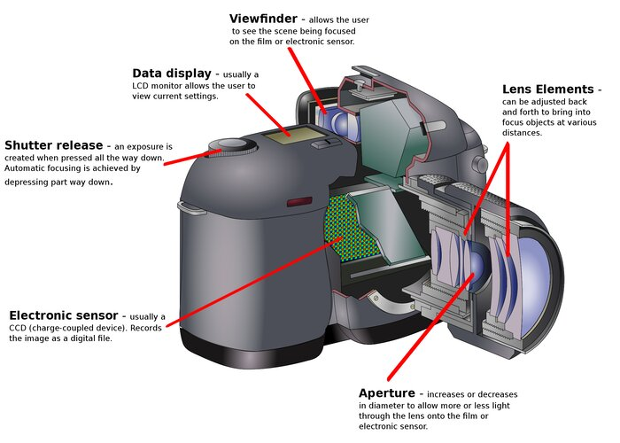 How a Camera is Composed