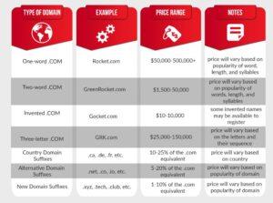 Price range for domain extension