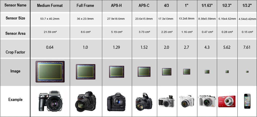 Sizes of sensors in digital cameras