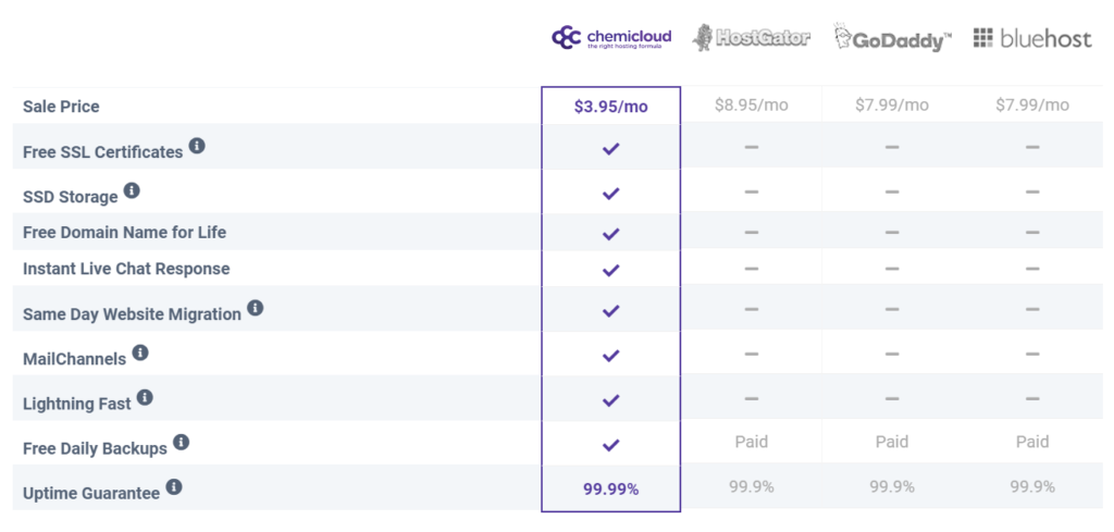 ChemiCloud price and service comparison table