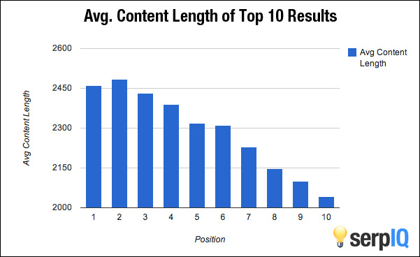 Content Lenght of Top 10 Resoults
