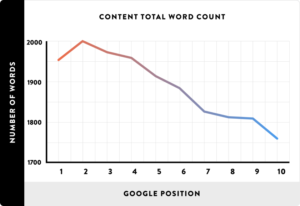 Content Word Counter