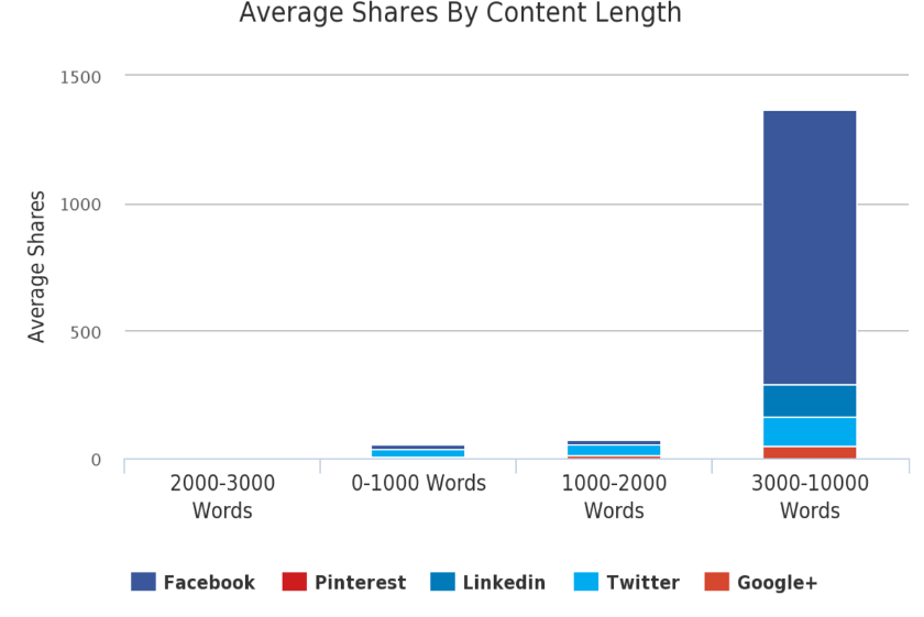 Average Shares on Social By Content Length