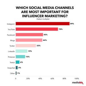 Influencer Marketing Statistics from Each Social Media